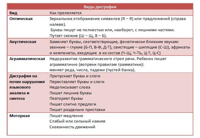 Таблица Виды дисграфии