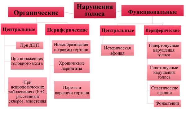Классификация нарушений голоса