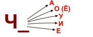 Автоматизация звука [ч] в прямых слогах