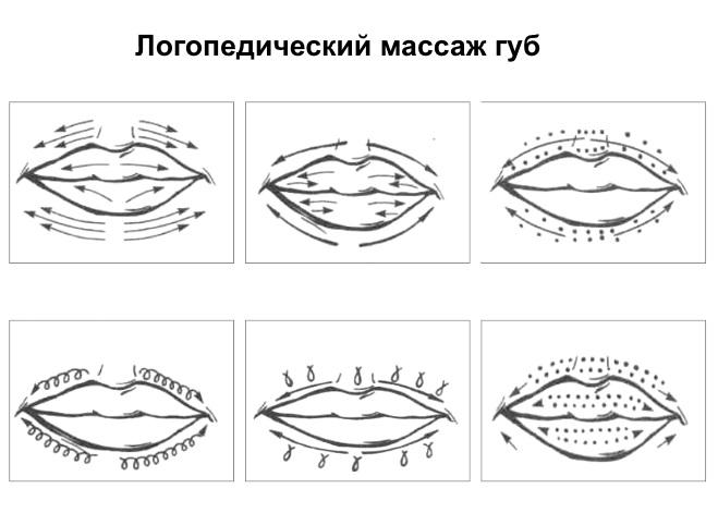 Схема массажа губ