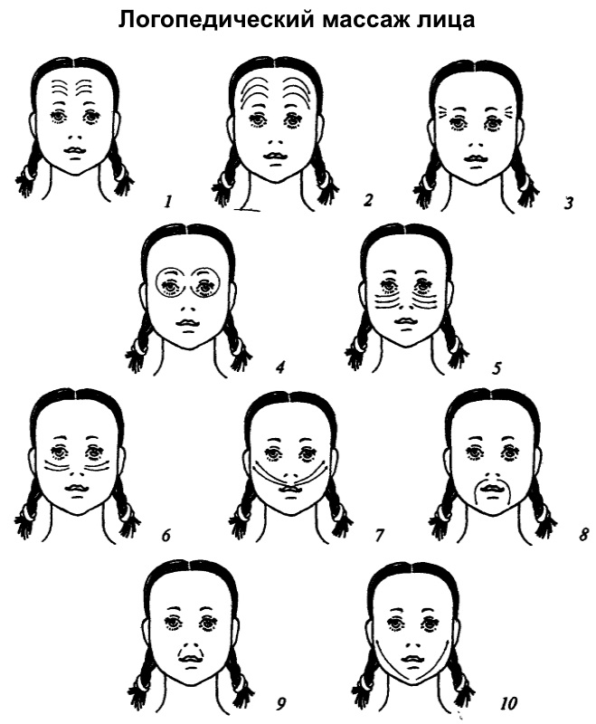 Схема логопедического массажа лица