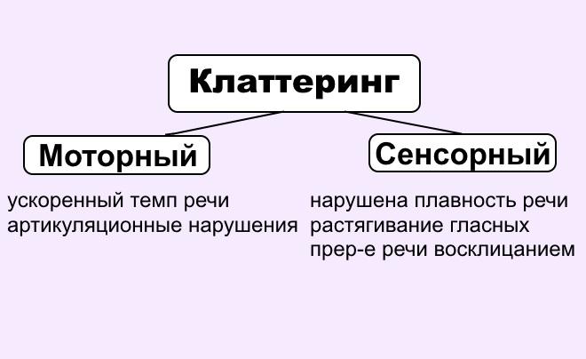 Классификация клаттеринга