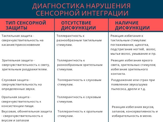 Диагностика дисфункции сенсорной интеграции таблица