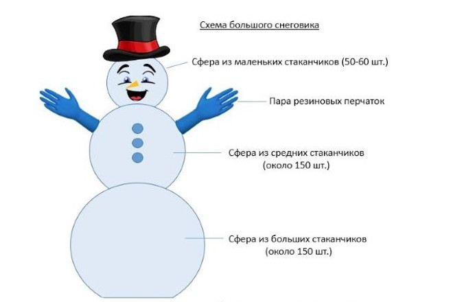 Схема для большого снеговика