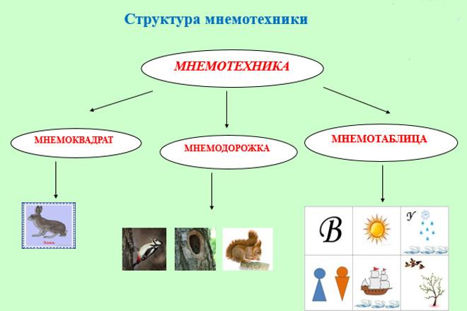 Структура мнемотехники