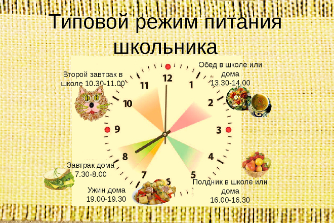 Типовой режим питания